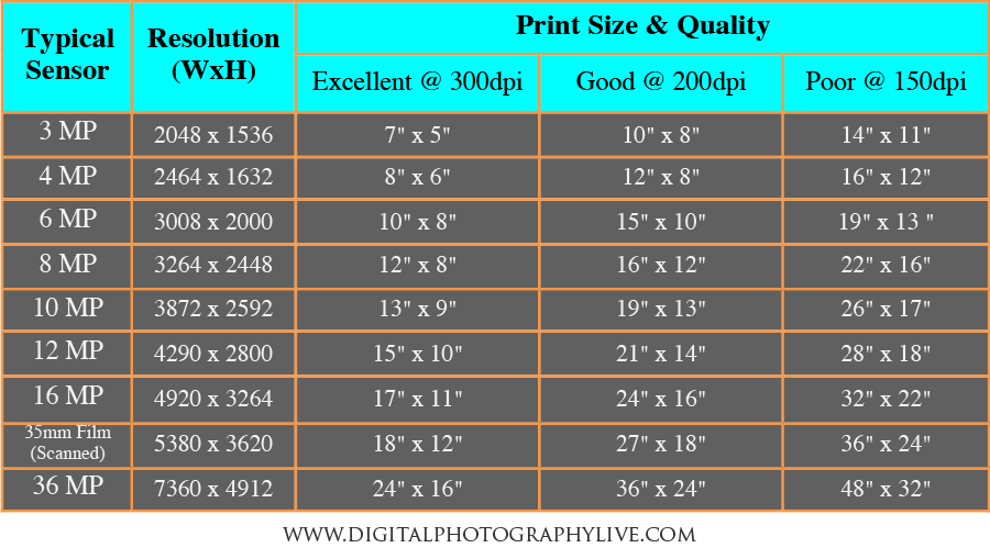 megapixels vs print size � how big can you print